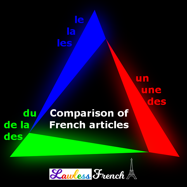Comparison of French articles