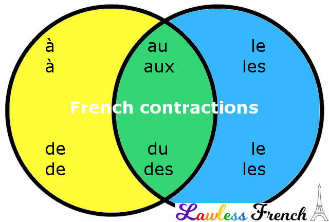 French contractions