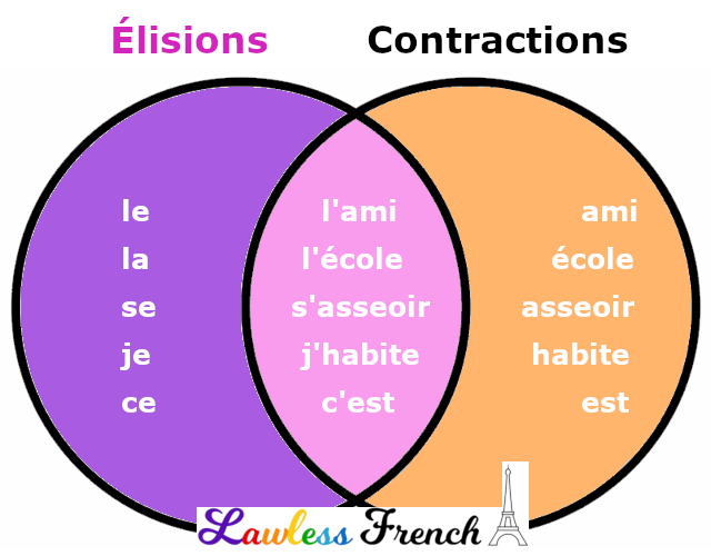 French elisions