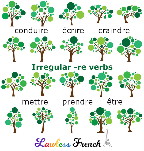 French irregular -re verbs