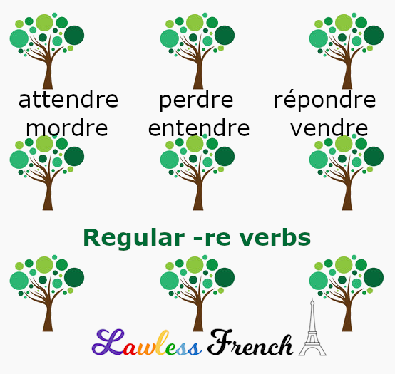 French regular -re verbs