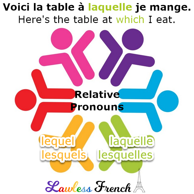 Lequel - French relative pronoun