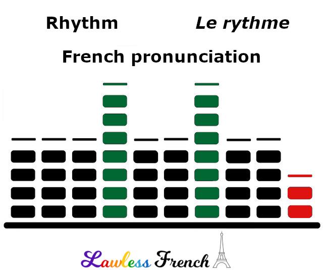French rhythm