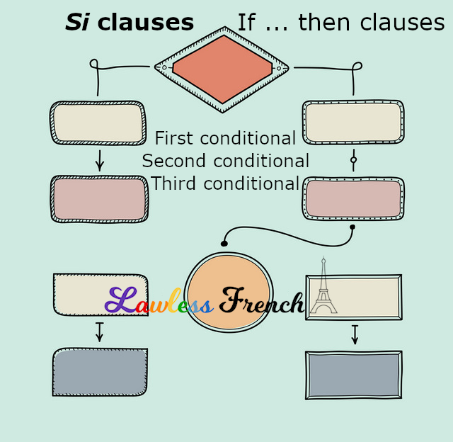 French Si Clauses - Conditional Sentences - Lawless French