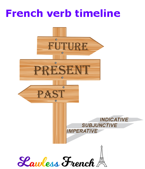 French verb timeline